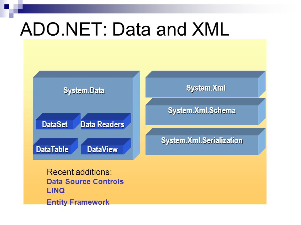 ADO.NET: Data and XML DataSet Data Readers DataTableDataView System.Data System.Xml System.Xml.Schema System.Xml.Serialization Recent additions: Data Source Controls LINQ Entity Framework