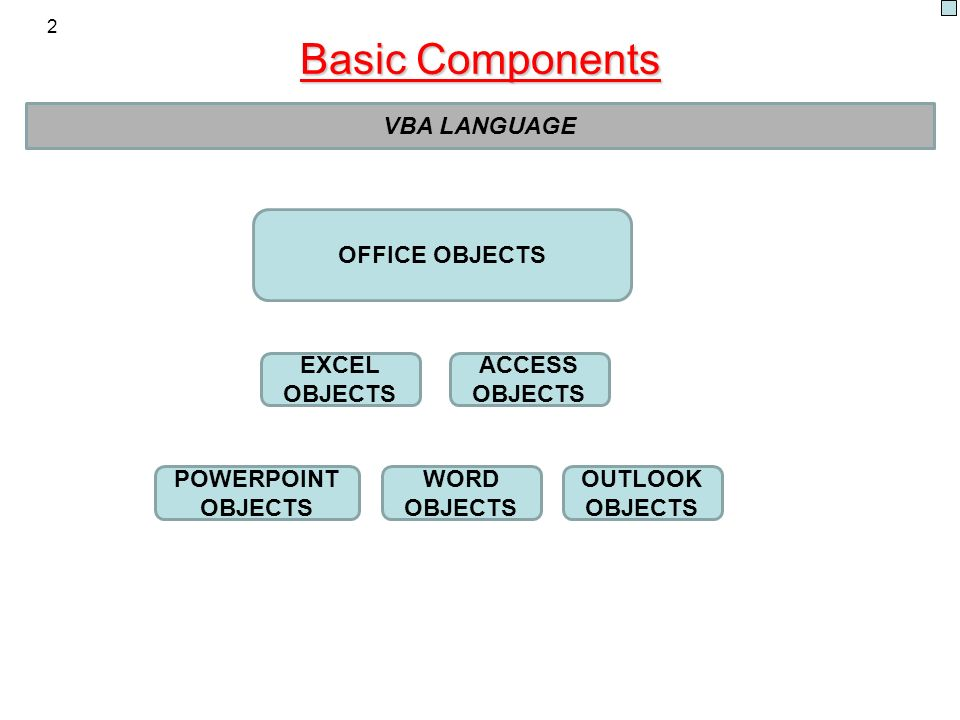 Basic Components 2 VBA LANGUAGE OFFICE OBJECTS EXCEL OBJECTS ACCESS OBJECTS WORD OBJECTS OUTLOOK OBJECTS POWERPOINT OBJECTS