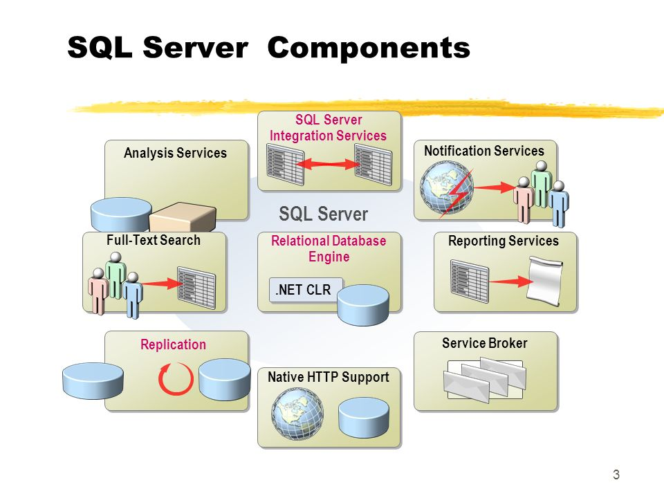 3 SQL Server SQL Server Components Relational Database Engine.NET CLR Analysis Services Native HTTP Support Service Broker Replication Reporting Services Full-Text Search Notification Services SQL Server Integration Services