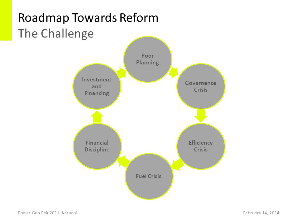 Roadmap Towards Reform The Challenge Power Gen Pak 2011, Karachi Poor Planning Governance Crisis Efficiency Crisis Fuel Crisis Financial Discipline Investment and Financing February 14, 2014