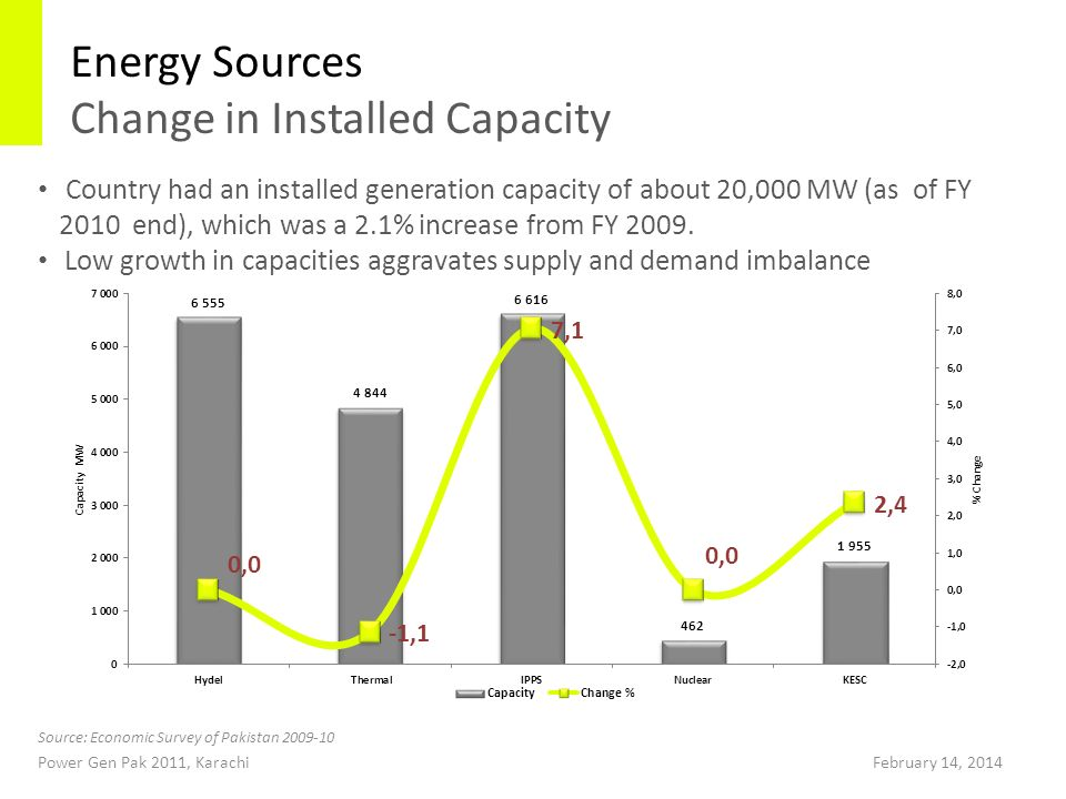 Energy Sources Change in Installed Capacity Country had an installed generation capacity of about 20,000 MW (as of FY 2010 end), which was a 2.1% increase from FY 2009.