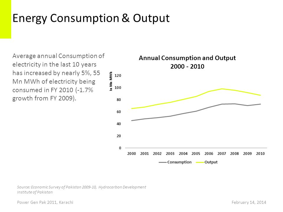 Energy Consumption & Output Power Gen Pak 2011, Karachi Average annual Consumption of electricity in the last 10 years has increased by nearly 5%, 55 Mn MWh of electricity being consumed in FY 2010 (-1.7% growth from FY 2009).