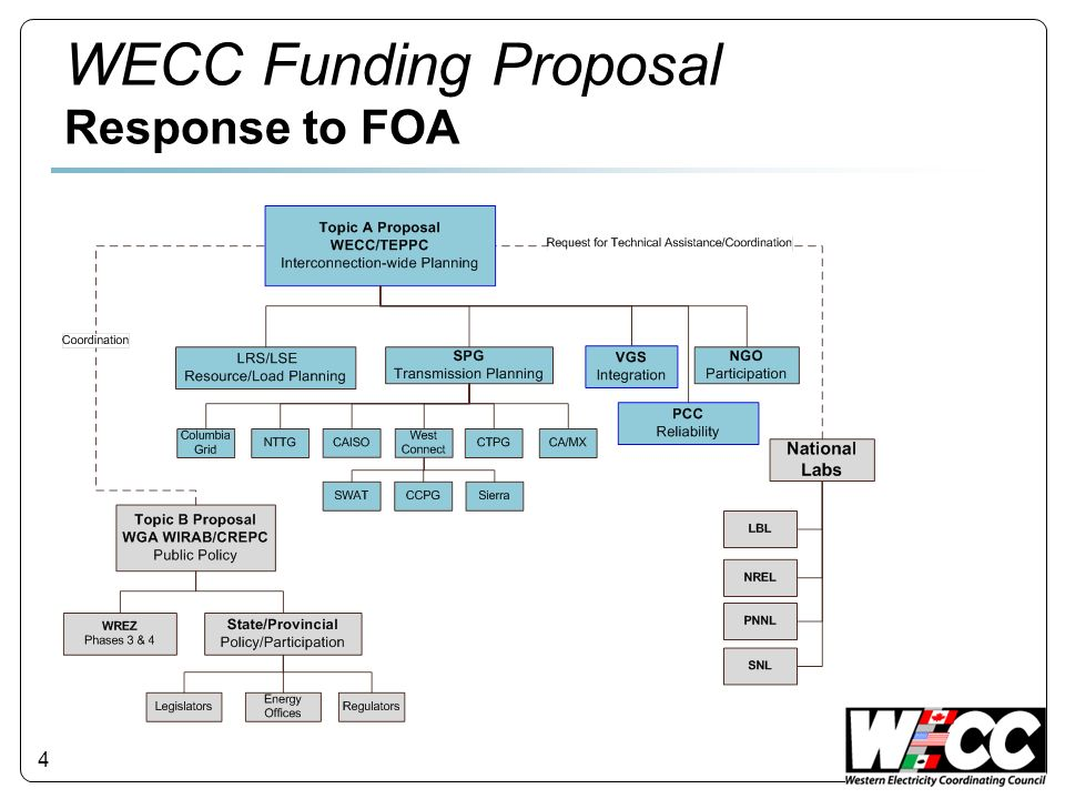 4 WECC Funding Proposal Response to FOA