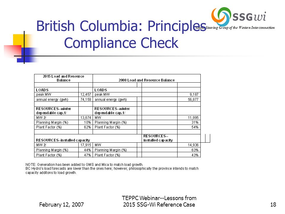 Seams Steering Group of the Western Interconnection February 12, 2007 TEPPC Webinar--Lessons from 2015 SSG-Wi Reference Case18 British Columbia: Principles Compliance Check