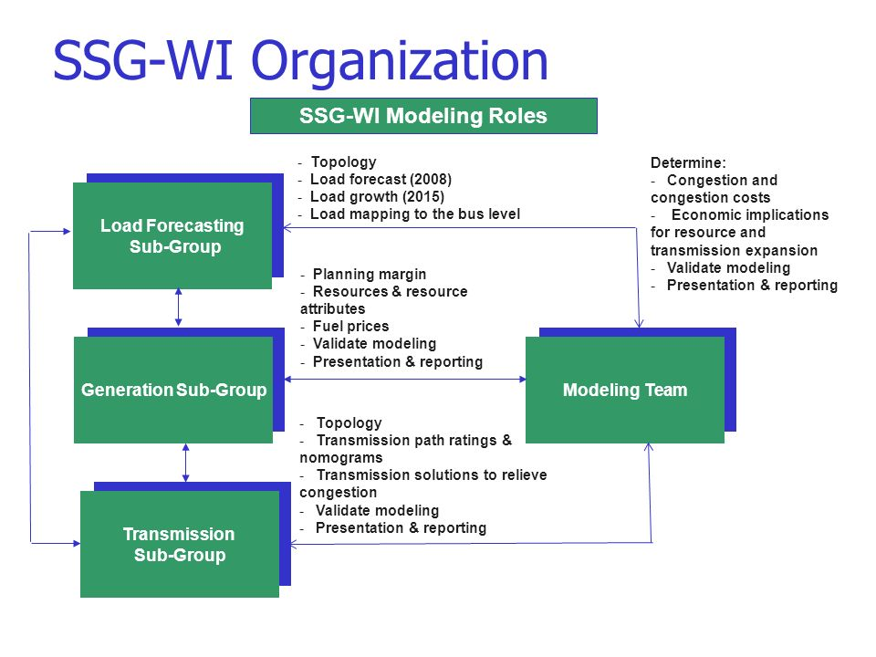 Load Forecasting Sub-Group SSG-WI Modeling Roles Generation Sub-Group Transmission Sub-Group Modeling Team - Topology - Transmission path ratings & nomograms - Transmission solutions to relieve congestion - Validate modeling - Presentation & reporting - Topology - Load forecast (2008) - Load growth (2015) - Load mapping to the bus level - Planning margin - Resources & resource attributes - Fuel prices - Validate modeling - Presentation & reporting Determine: - Congestion and congestion costs - Economic implications for resource and transmission expansion - Validate modeling - Presentation & reporting SSG-WI Organization