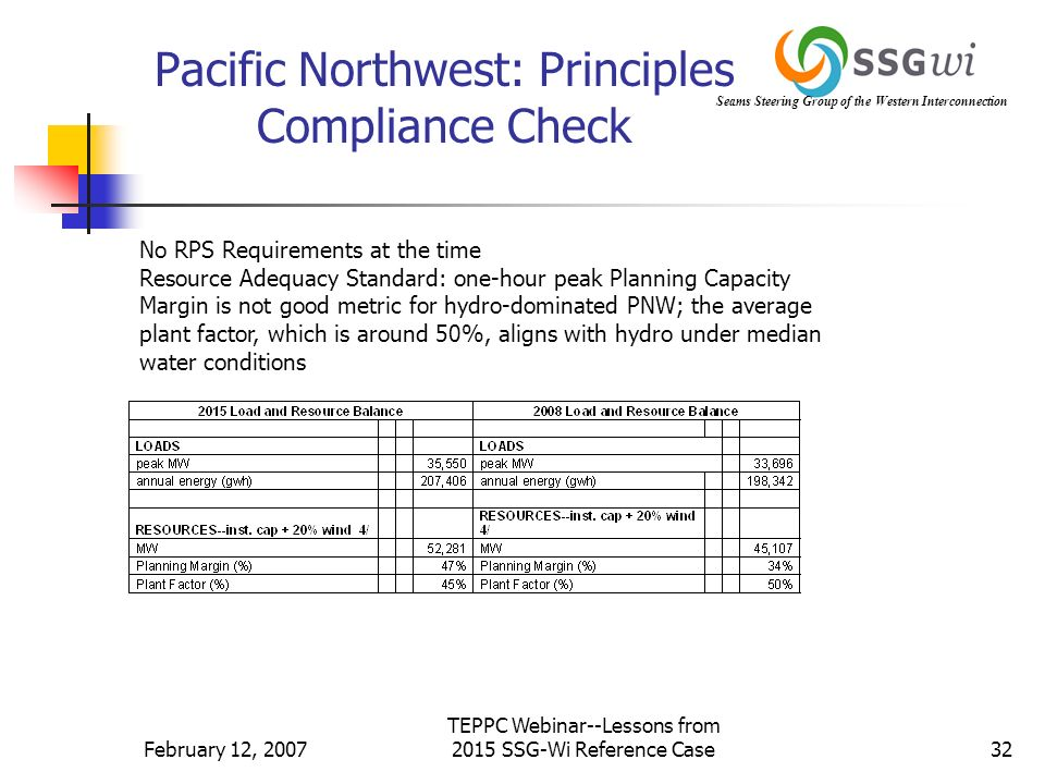 Seams Steering Group of the Western Interconnection February 12, 2007 TEPPC Webinar--Lessons from 2015 SSG-Wi Reference Case32 Pacific Northwest: Principles Compliance Check No RPS Requirements at the time Resource Adequacy Standard: one-hour peak Planning Capacity Margin is not good metric for hydro-dominated PNW; the average plant factor, which is around 50%, aligns with hydro under median water conditions
