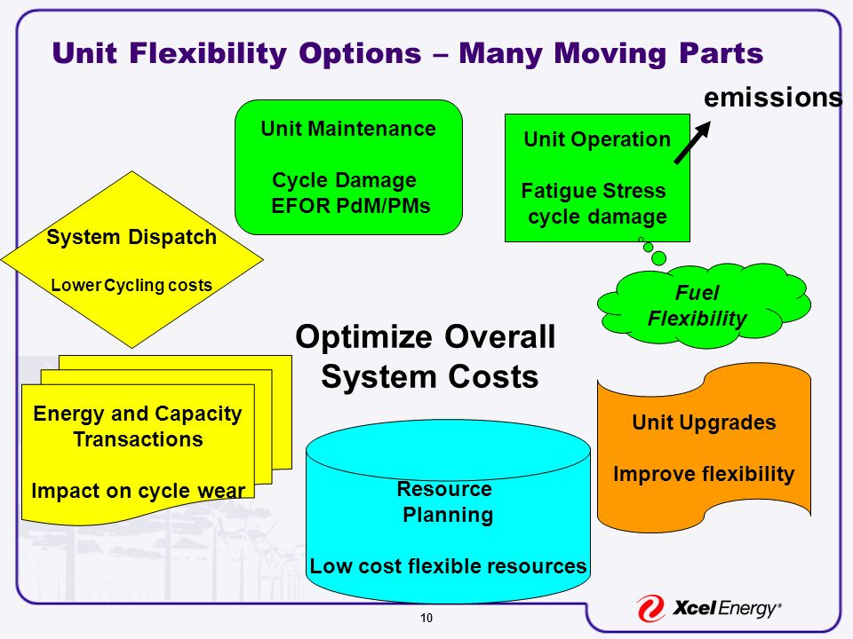 10 Unit Flexibility Options – Many Moving Parts Unit Operation Fatigue Stress cycle damage Unit Maintenance Cycle Damage EFOR PdM/PMs System Dispatch Lower Cycling costs Energy and Capacity Transactions Impact on cycle wear Resource Planning Low cost flexible resources Unit Upgrades Improve flexibility Optimize Overall System Costs Fuel Flexibility emissions