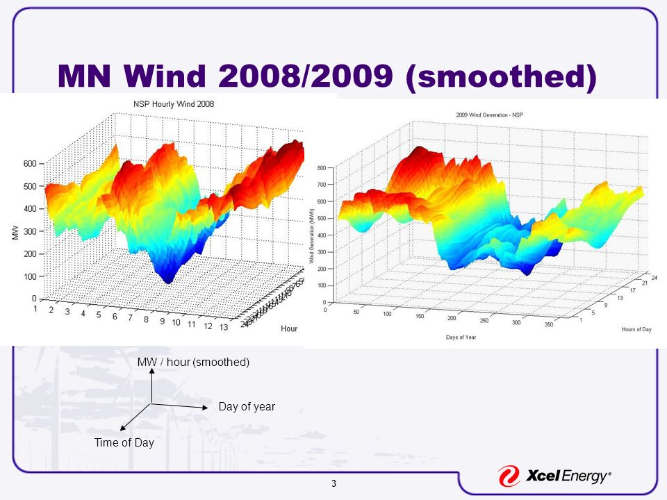 3 MN Wind 2008/2009 (smoothed) Day of year MW / hour (smoothed) Time of Day