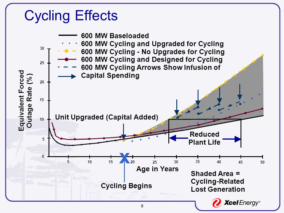 8 Cycling Effects Lost Generation