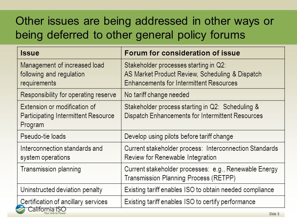 Other issues are being addressed in other ways or being deferred to other general policy forums IssueForum for consideration of issue Management of increased load following and regulation requirements Stakeholder processes starting in Q2: AS Market Product Review, Scheduling & Dispatch Enhancements for Intermittent Resources Responsibility for operating reserveNo tariff change needed Extension or modification of Participating Intermittent Resource Program Stakeholder process starting in Q2: Scheduling & Dispatch Enhancements for Intermittent Resources Pseudo-tie loadsDevelop using pilots before tariff change Interconnection standards and system operations Current stakeholder process: Interconnection Standards Review for Renewable Integration Transmission planningCurrent stakeholder processes: e.g., Renewable Energy Transmission Planning Process (RETPP) Uninstructed deviation penaltyExisting tariff enables ISO to obtain needed compliance Certification of ancillary servicesExisting tariff enables ISO to certify performance Slide 8