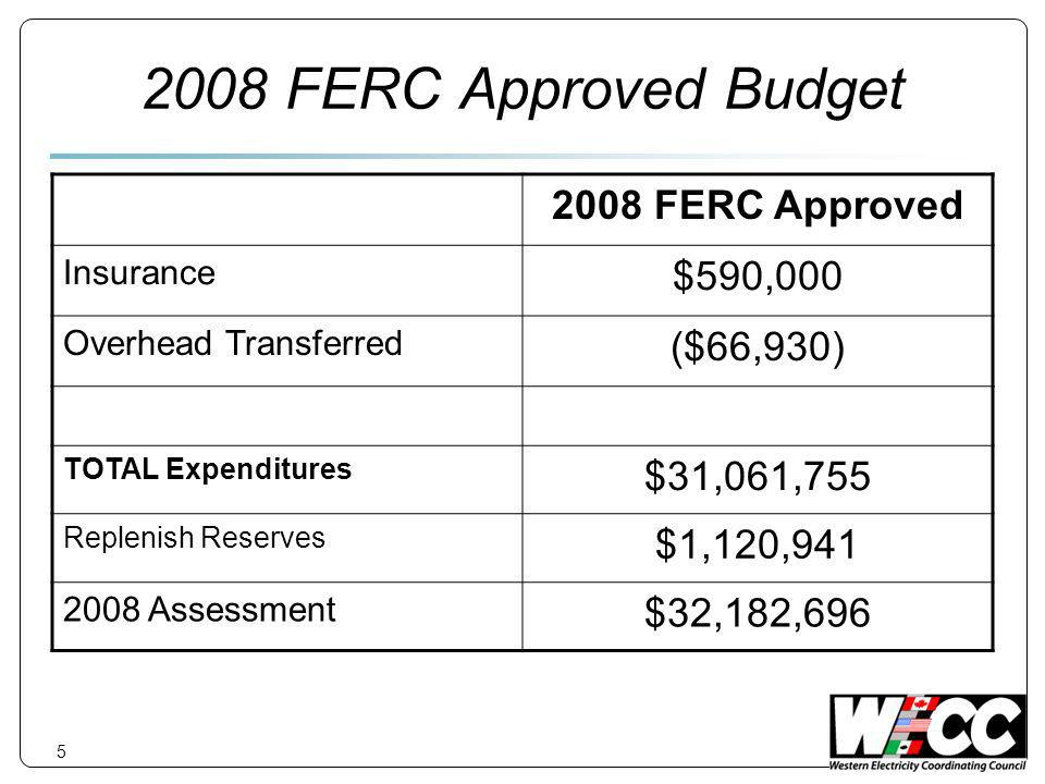 5 2008 FERC Approved Budget 2008 FERC Approved Insurance $590,000 Overhead Transferred ($66,930) TOTAL Expenditures $31,061,755 Replenish Reserves $1,120,941 2008 Assessment $32,182,696