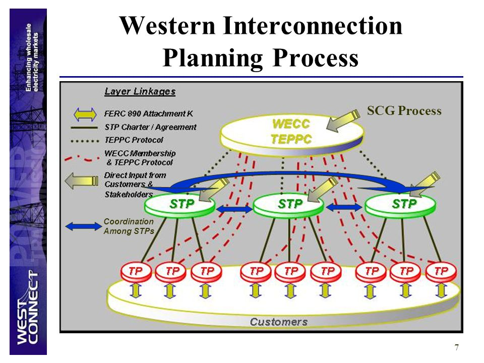 7 Western Interconnection Planning Process Coordination Among STPs SCG Process