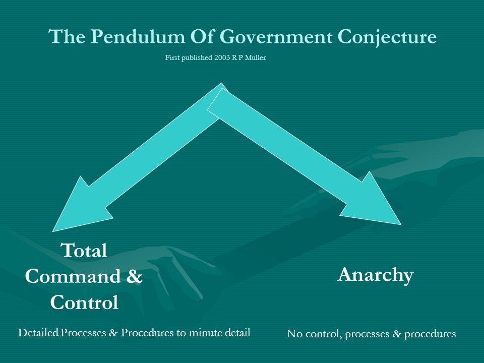 The Pendulum Of Government Conjecture Total Command & Control Detailed Processes & Procedures to minute detail Anarchy No control, processes & procedures First published 2003 R P Muller