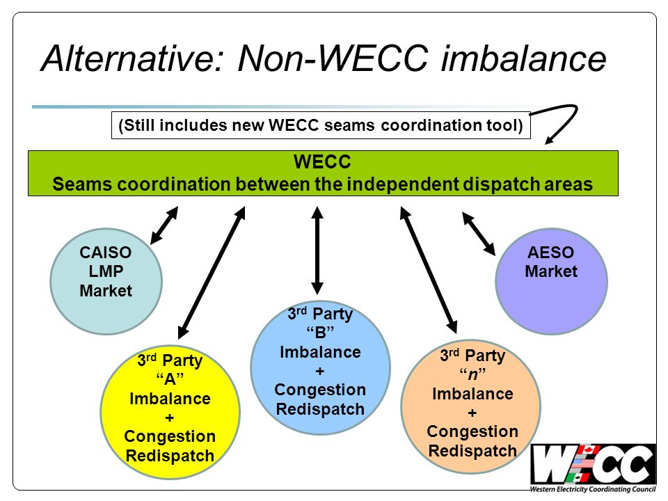 WECC Seams coordination between the independent dispatch areas CAISO LMP Market AESO Market 3 rd Party A Imbalance + Congestion Redispatch 3 rd Party B Imbalance + Congestion Redispatch 3 rd Partyn Imbalance + Congestion Redispatch (Still includes new WECC seams coordination tool) Alternative: Non-WECC imbalance