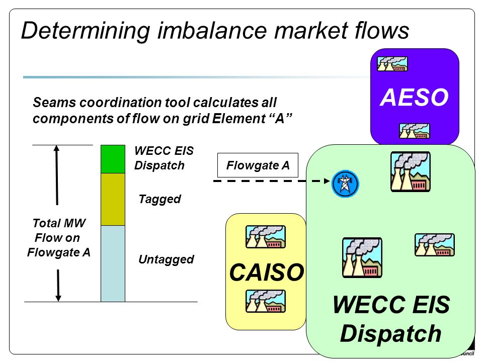 Determining imbalance market flows Total MW Flow on Flowgate A WECC EIS Dispatch Untagged CAISO AESO WECC EIS Dispatch Flowgate A Seams coordination tool calculates all components of flow on grid Element A Tagged