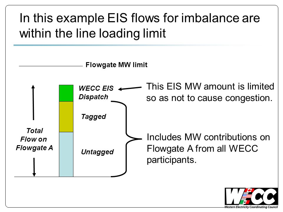 Total Flow on Flowgate A WECC EIS Dispatch Untagged Tagged Flowgate MW limit In this example EIS flows for imbalance are within the line loading limit Includes MW contributions on Flowgate A from all WECC participants.