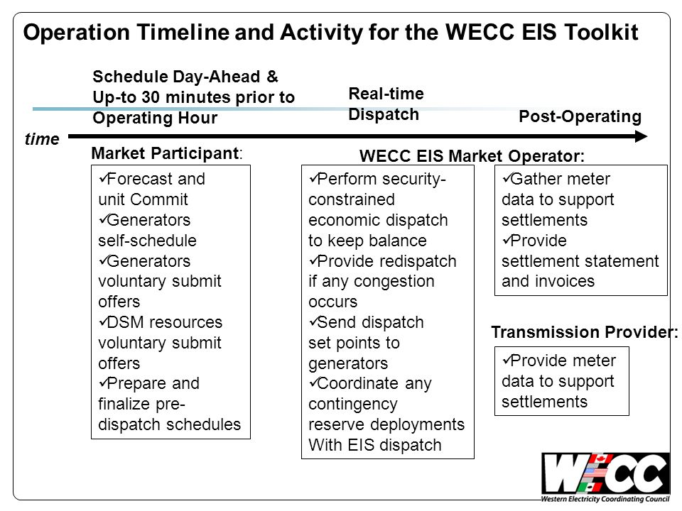 Operation Timeline and Activity for the WECC EIS Toolkit Schedule Day-Ahead & Up-to 30 minutes prior to Operating Hour Real-time Dispatch Post-Operating time Forecast and unit Commit Generators self-schedule Generators voluntary submit offers DSM resources voluntary submit offers Prepare and finalize pre- dispatch schedules Perform security- constrained economic dispatch to keep balance Provide redispatch if any congestion occurs Send dispatch set points to generators Coordinate any contingency reserve deployments With EIS dispatch Market Participant: WECC EIS Market Operator: Gather meter data to support settlements Provide settlement statement and invoices Transmission Provider: Provide meter data to support settlements