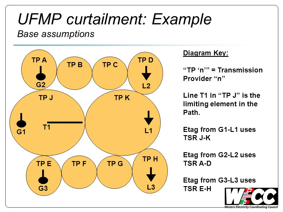 UFMP curtailment: Example Base assumptions TP A TP BTP C TP D TP ETP FTP G TP H TP JTP K Diagram Key: TP n = Transmission Provider n Line T1 in TP J is the limiting element in the Path.