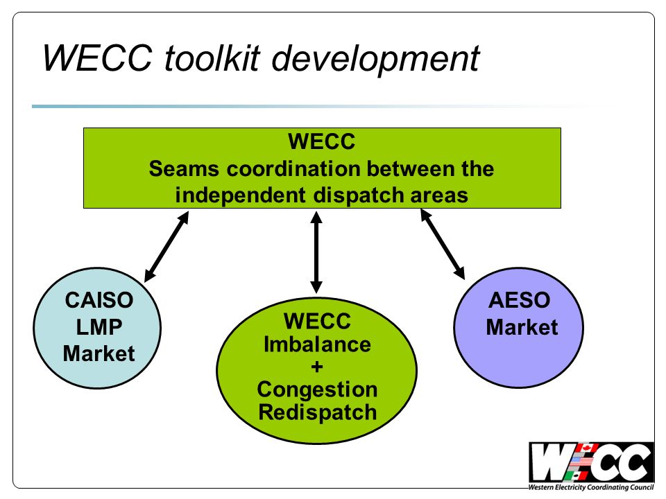 WECC Seams coordination between the independent dispatch areas CAISO LMP Market AESO Market WECC Imbalance + Congestion Redispatch WECC toolkit development