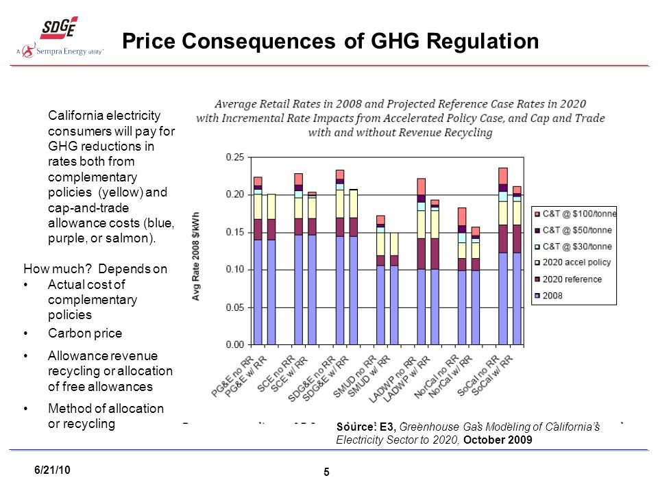 6/21/10 5 Price Consequences of GHG Regulation Source: E3, Greenhouse Gas Modeling of Californias Electricity Sector to 2020, October 2009 California electricity consumers will pay for GHG reductions in rates both from complementary policies (yellow) and cap-and-trade allowance costs (blue, purple, or salmon).