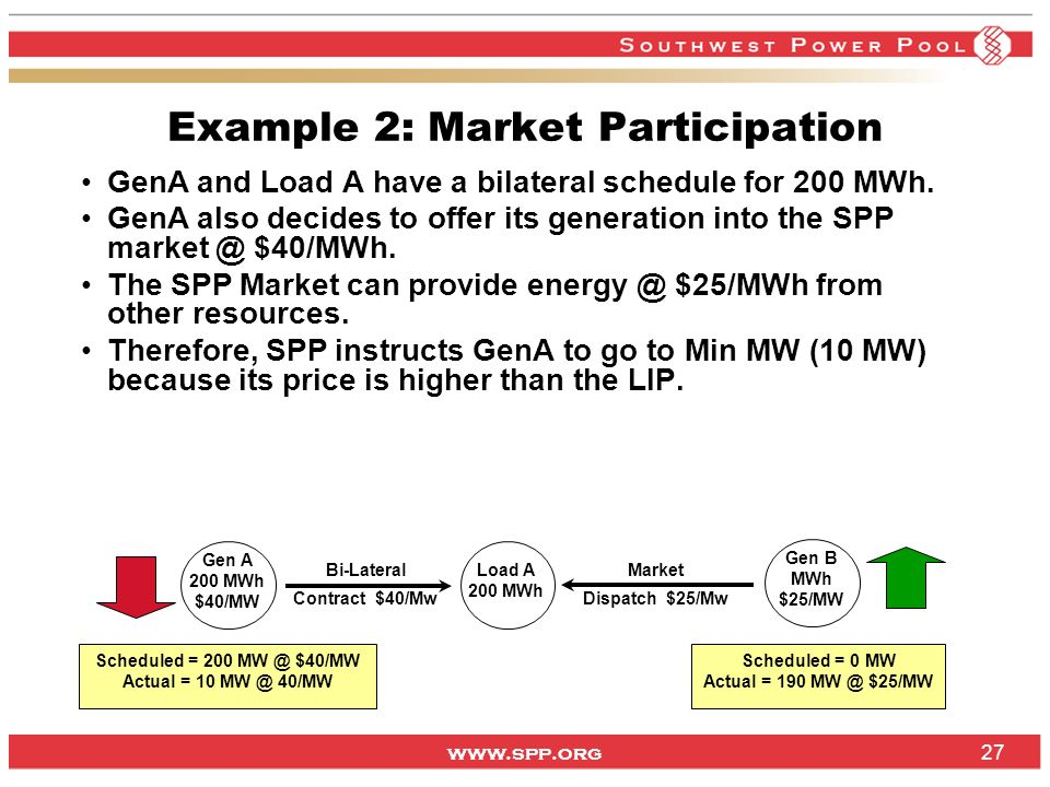 www.spp.org 27 Example 2: Market Participation GenA and Load A have a bilateral schedule for 200 MWh.