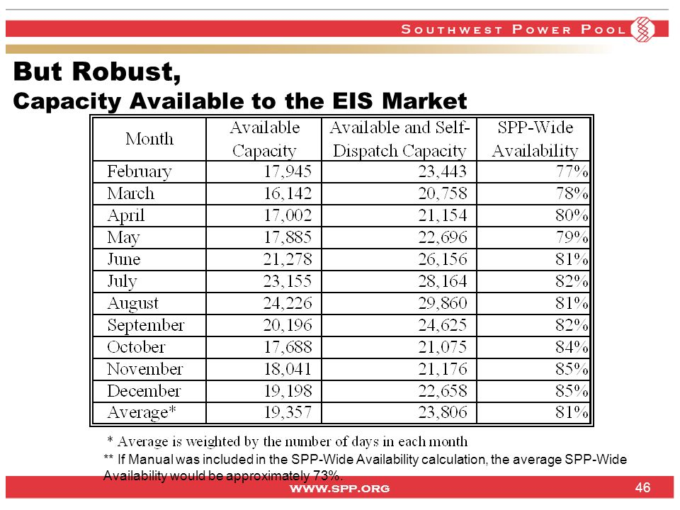 www.spp.org But Robust, Capacity Available to the EIS Market 46 ** If Manual was included in the SPP-Wide Availability calculation, the average SPP-Wide Availability would be approximately 73%.