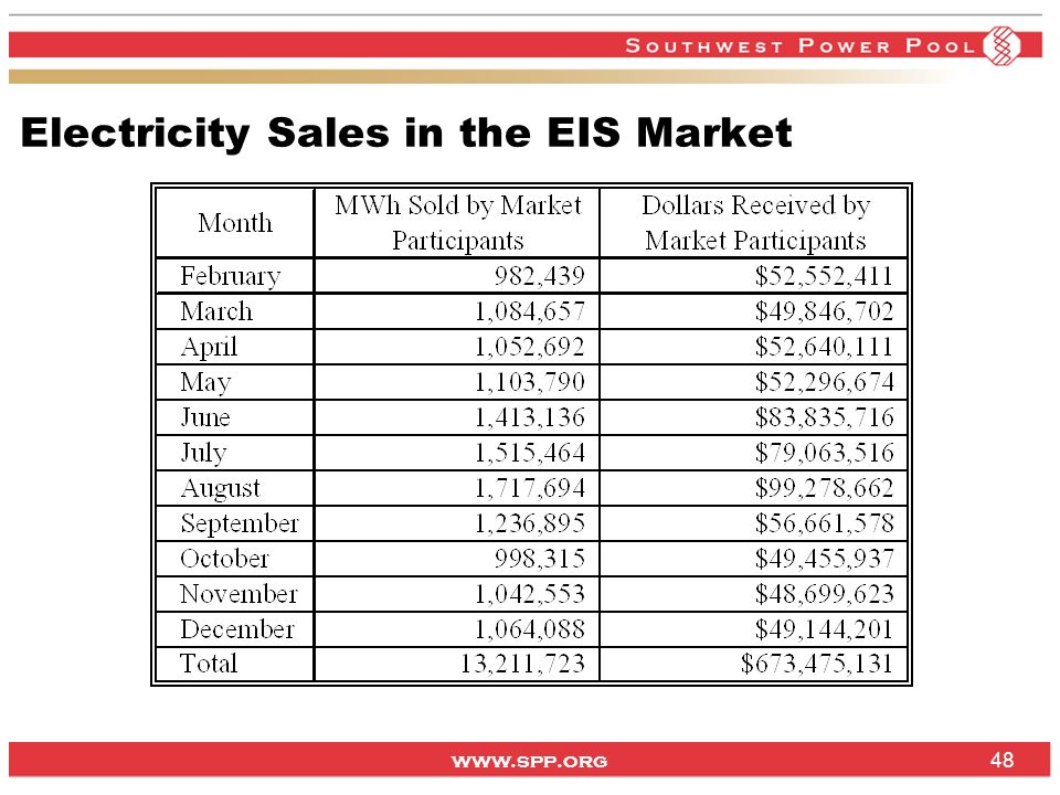 www.spp.org Electricity Sales in the EIS Market 48