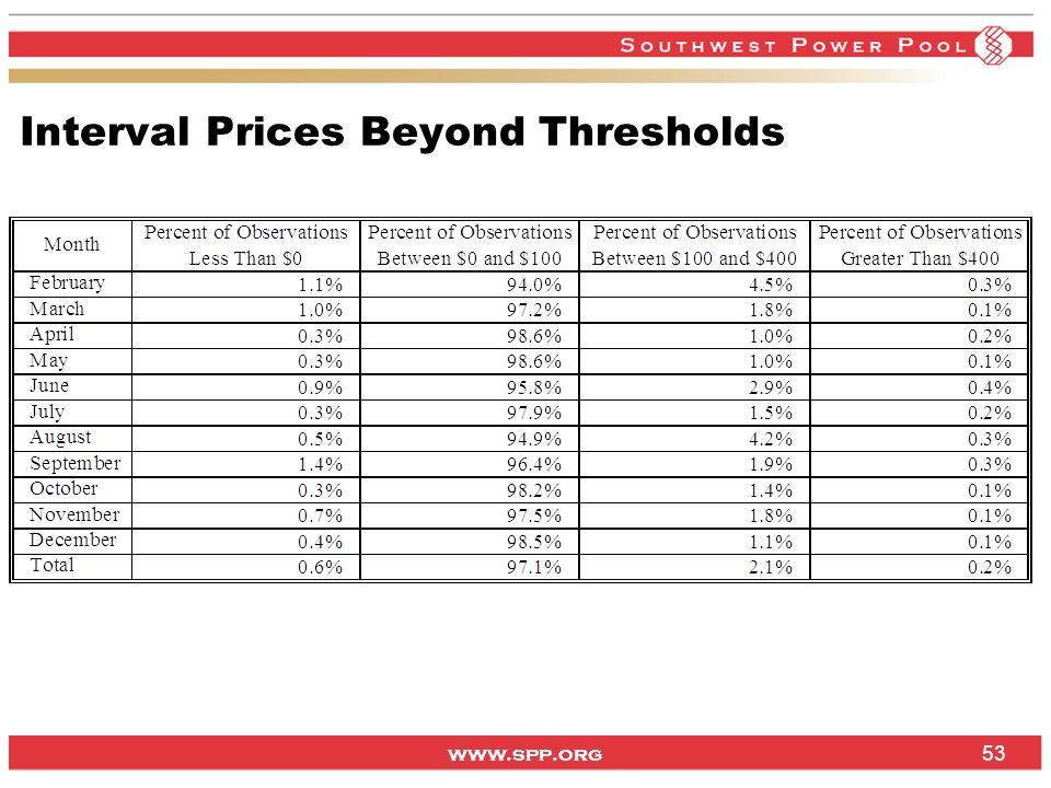 www.spp.org Interval Prices Beyond Thresholds 53