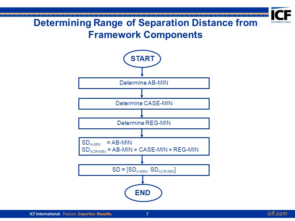 icfi.com 7 SD A-MIN = AB-MIN SD ACR-MIN = AB-MIN + CASE-MIN + REG-MIN Determine CASE-MIN Determine REG-MIN SD = [SD A-MIN, SD ACR-MIN ] Determine AB-MIN Determining Range of Separation Distance from Framework Components START END