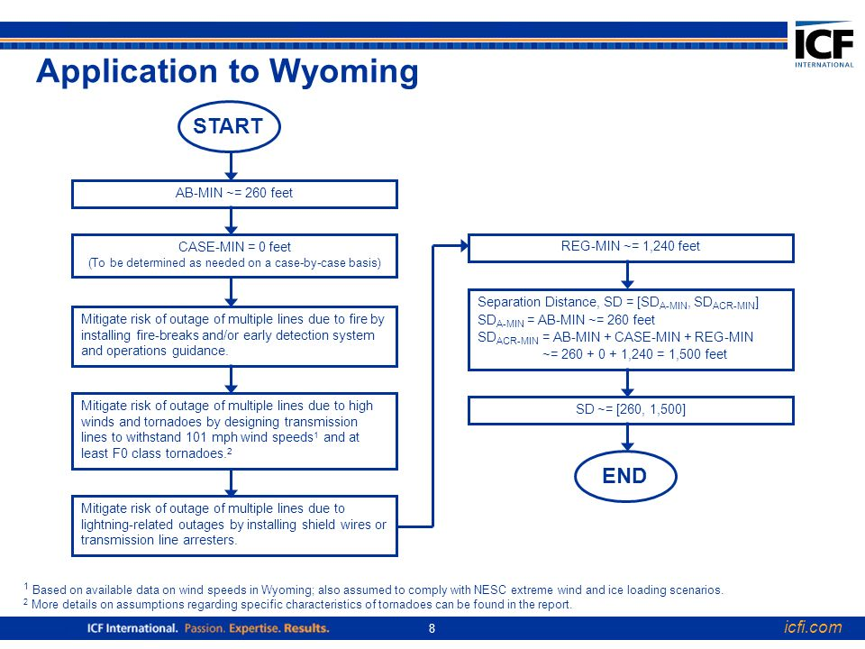 icfi.com 8 Application to Wyoming 1 Based on available data on wind speeds in Wyoming; also assumed to comply with NESC extreme wind and ice loading scenarios.