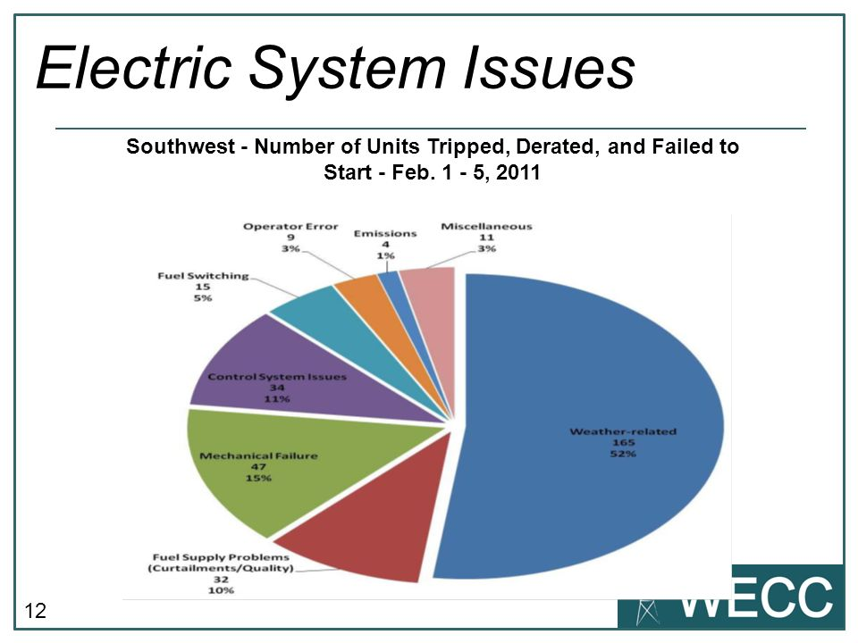 12 Electric System Issues Southwest - Number of Units Tripped, Derated, and Failed to Start - Feb.