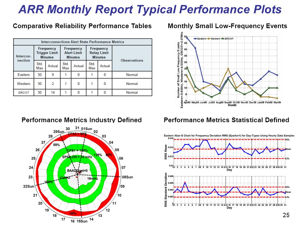 25 ARR Monthly Report Typical Performance Plots Comparative Reliability Performance TablesMonthly Small Low-Frequency Events Performance Metrics Industry Defined Performance Metrics Statistical Defined