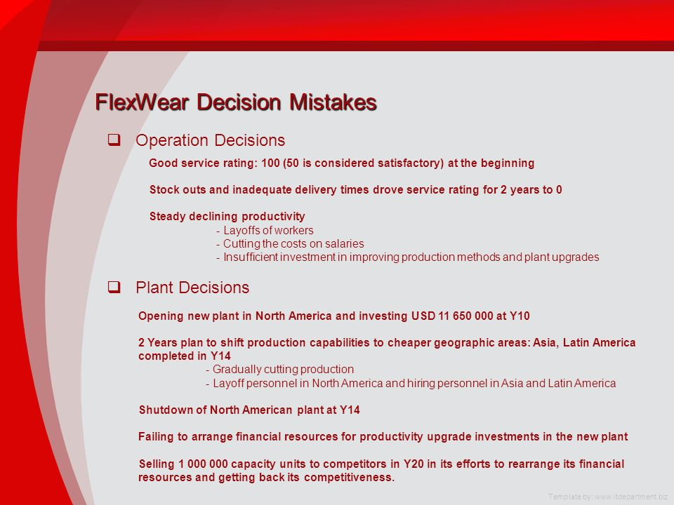 FlexWear Decision Mistakes Operation Decisions Plant Decisions Good service rating: 100 (50 is considered satisfactory) at the beginning Stock outs and inadequate delivery times drove service rating for 2 years to 0 Steady declining productivity - Layoffs of workers - Cutting the costs on salaries - Insufficient investment in improving production methods and plant upgrades Opening new plant in North America and investing USD 11 650 000 at Y10 2 Years plan to shift production capabilities to cheaper geographic areas: Asia, Latin America completed in Y14 - Gradually cutting production - Layoff personnel in North America and hiring personnel in Asia and Latin America Shutdown of North American plant at Y14 Failing to arrange financial resources for productivity upgrade investments in the new plant Selling 1 000 000 capacity units to competitors in Y20 in its efforts to rearrange its financial resources and getting back its competitiveness.
