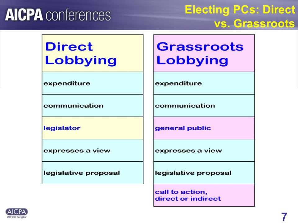 7 Electing PCs: Direct vs. Grassroots