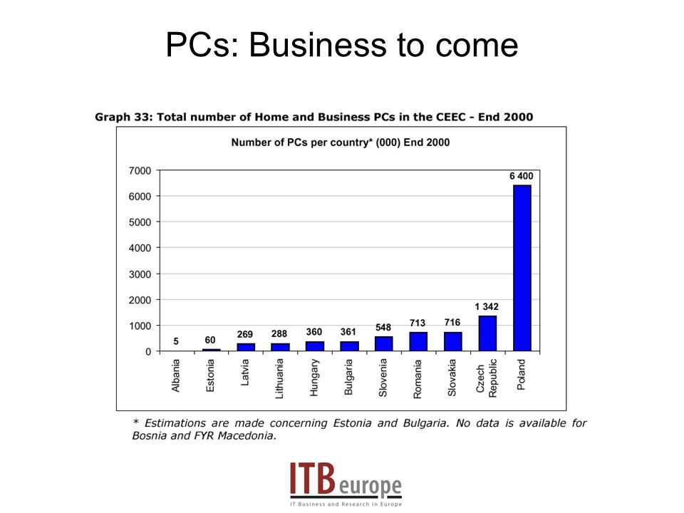 PCs: Business to come