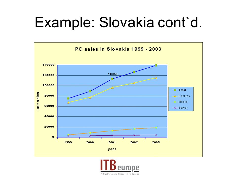 Example: Slovakia cont`d.