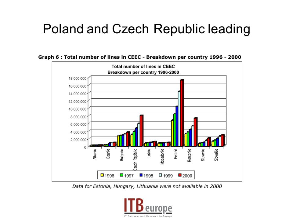 Poland and Czech Republic leading