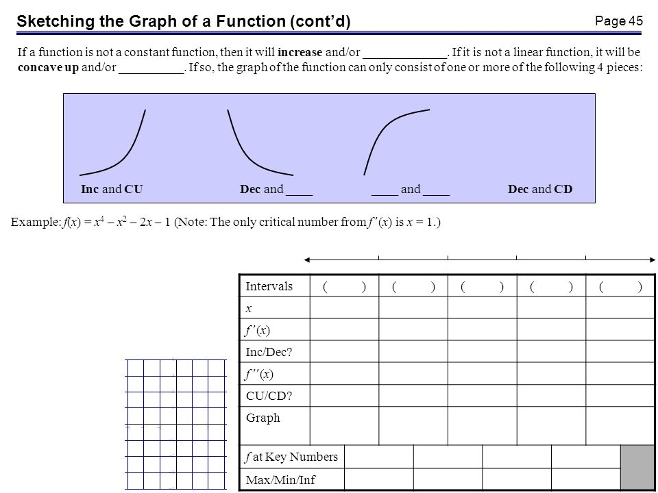 Page 45 If a function is not a constant function, then it will increase and/or _____________.