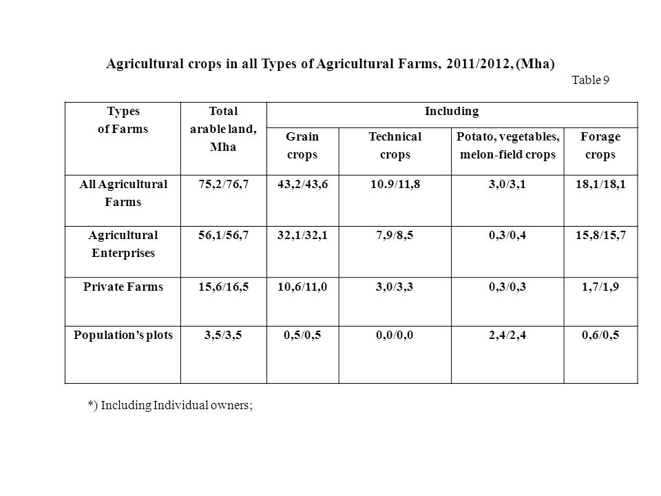 Types of Farms Total arable land, Mha Including Grain crops Technical crops Potato, vegetables, melon-field crops Forage crops All Agricultural Farms 75,2/76,743,2/43,610.9/11,83,0/3,118,1/18,1 Agricultural Enterprises 56,1/56,732,1/32,17,9/8,50,3/0,415,8/15,7 Private Farms15,6/16,510,6/11,03,0/3,30,3/0,31,7/1,9 Populations plots3,5/3,50,5/0,50,0/0,02,4/2,40,6/0,5 Agricultural crops in all Types of Agricultural Farms, 2011/2012, (Mha) Table 9 *) Including Individual owners;