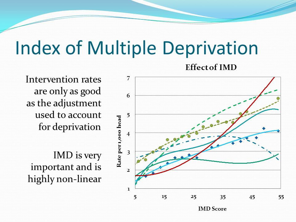 Index of Multiple Deprivation Intervention rates are only as good as the adjustment used to account for deprivation IMD is very important and is highly non-linear