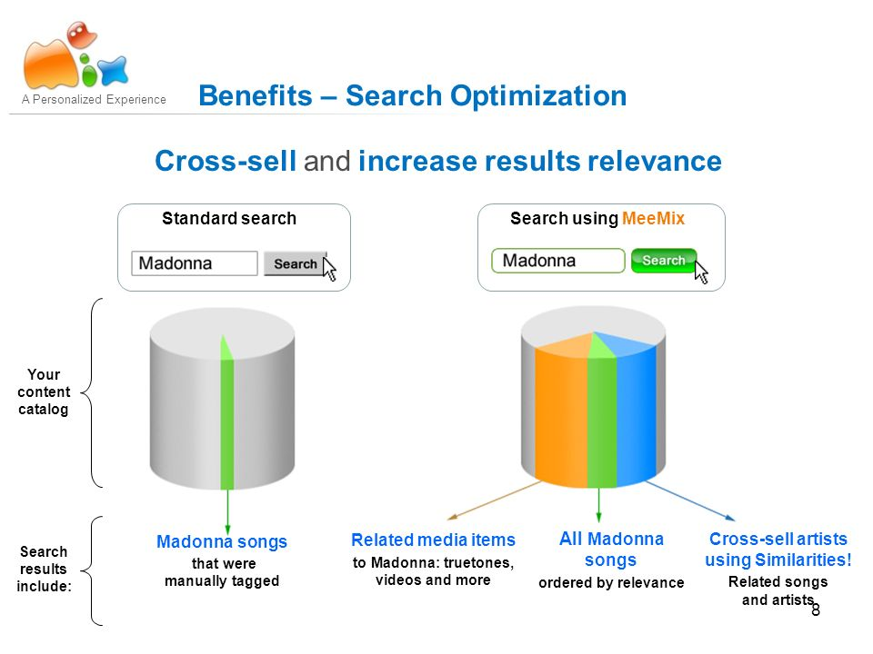 8 A Personalized Experience Benefits – Search Optimization Standard searchSearch using MeeMix Your content catalog Cross-sell artists using Similarities.