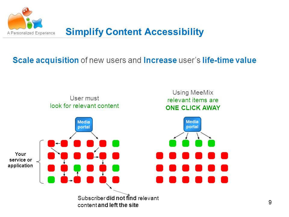 9 A Personalized Experience Simplify Content Accessibility Using MeeMix relevant items are ONE CLICK AWAY Your service or application User must look for relevant content Scale acquisition of new users and Increase users life-time value Subscriber did not find relevant content and left the site