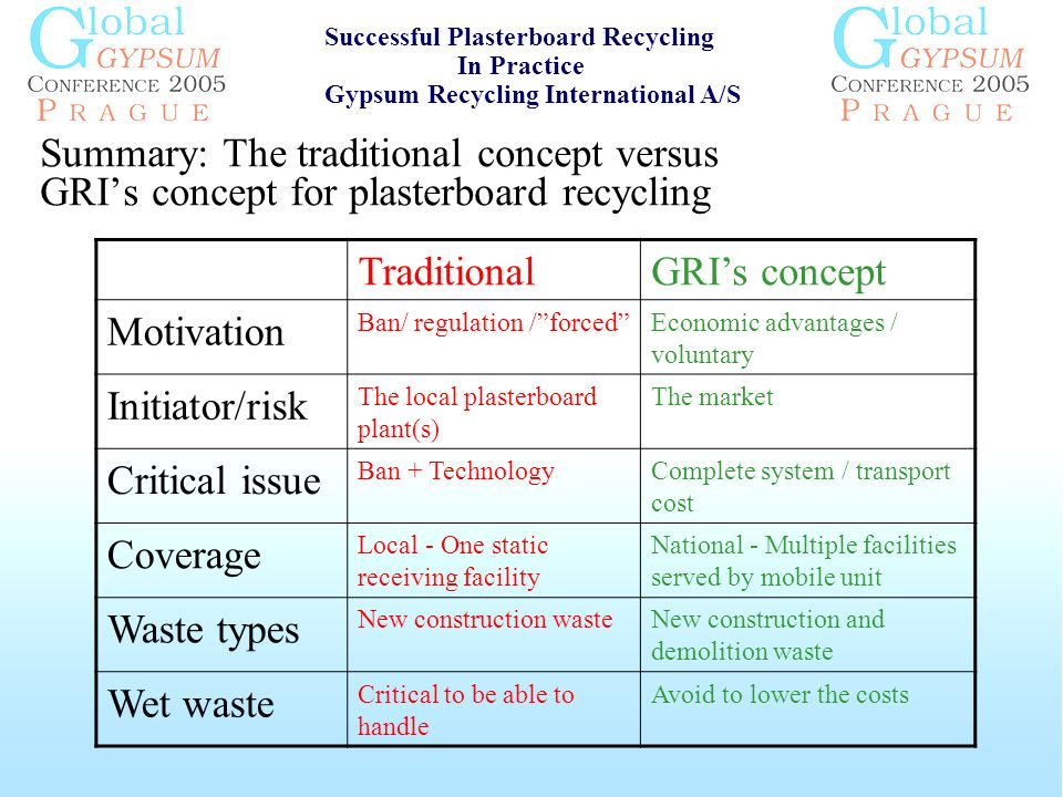 Summary: The traditional concept versus GRIs concept for plasterboard recycling Successful Plasterboard Recycling In Practice Gypsum Recycling International A/S TraditionalGRIs concept Motivation Ban/ regulation /forcedEconomic advantages / voluntary Initiator/risk The local plasterboard plant(s) The market Critical issue Ban + TechnologyComplete system / transport cost Coverage Local - One static receiving facility National - Multiple facilities served by mobile unit Waste types New construction wasteNew construction and demolition waste Wet waste Critical to be able to handle Avoid to lower the costs