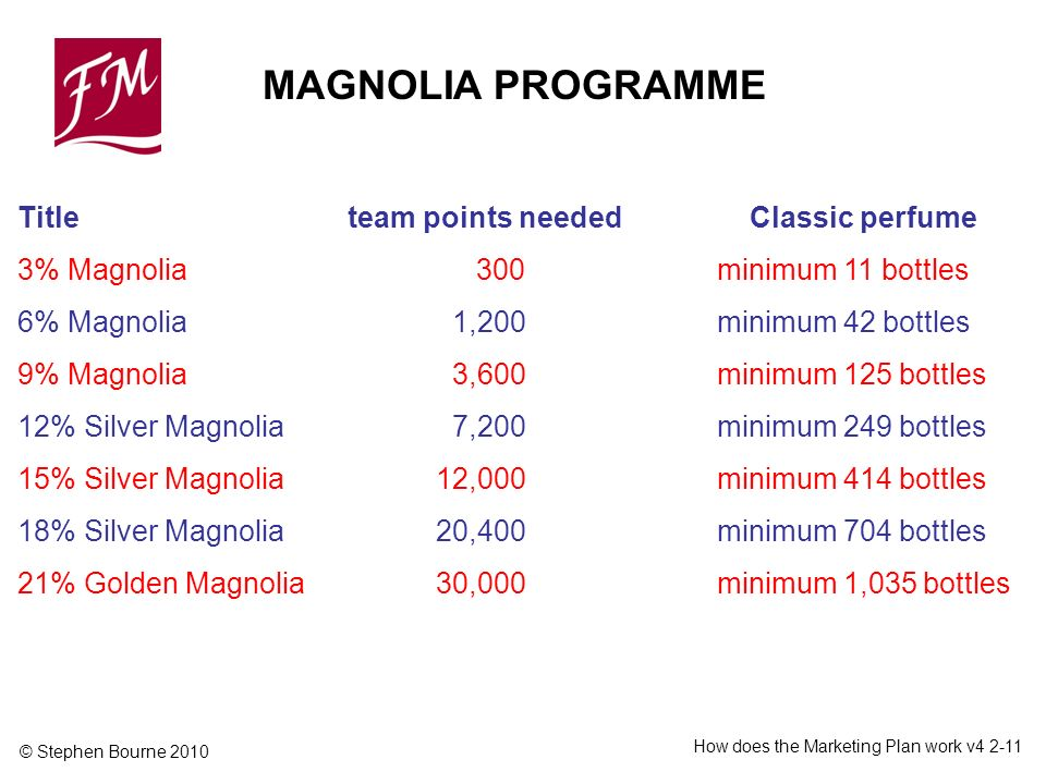 © Stephen Bourne 2010 How does the Marketing Plan work v Title team points neededClassic perfume 3% Magnolia 300 minimum 11 bottles 6% Magnolia 1,200 minimum 42 bottles 9% Magnolia 3,600 minimum 125 bottles 12% Silver Magnolia 7,200 minimum 249 bottles 15% Silver Magnolia12,000 minimum 414 bottles 18% Silver Magnolia20,400 minimum 704 bottles 21% Golden Magnolia30,000 minimum 1,035 bottles MAGNOLIA PROGRAMME