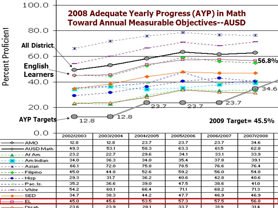 12 2008 Adequate Yearly Progress (AYP) in Math Toward Annual Measurable Objectives--AUSD English Learners 2009 Target= 45.5% 56.8% AYP Targets All District