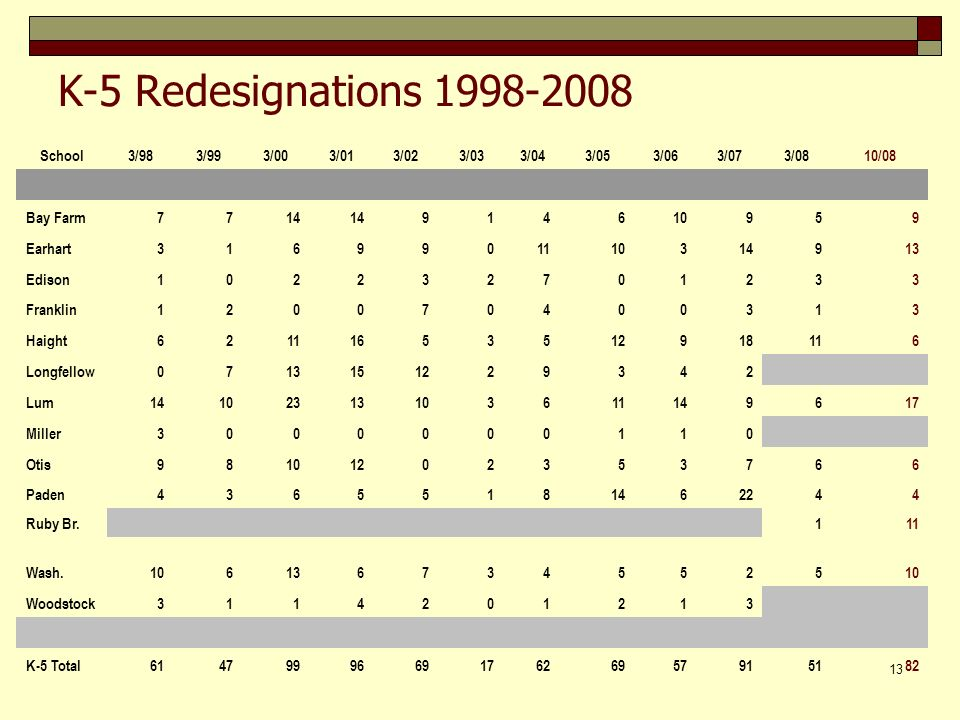 13 K-5 Redesignations 1998-2008 School3/983/993/003/013/023/033/043/053/063/073/0810/08 Bay Farm7714 914610959 Earhart3169901110314913 Edison102232701233 Franklin120070400313 Haight62111653512918116 Longfellow0713151229342 Lum14102313103611149617 Miller3000000110 Otis98101202353766 Paden43655181462244 Ruby Br.