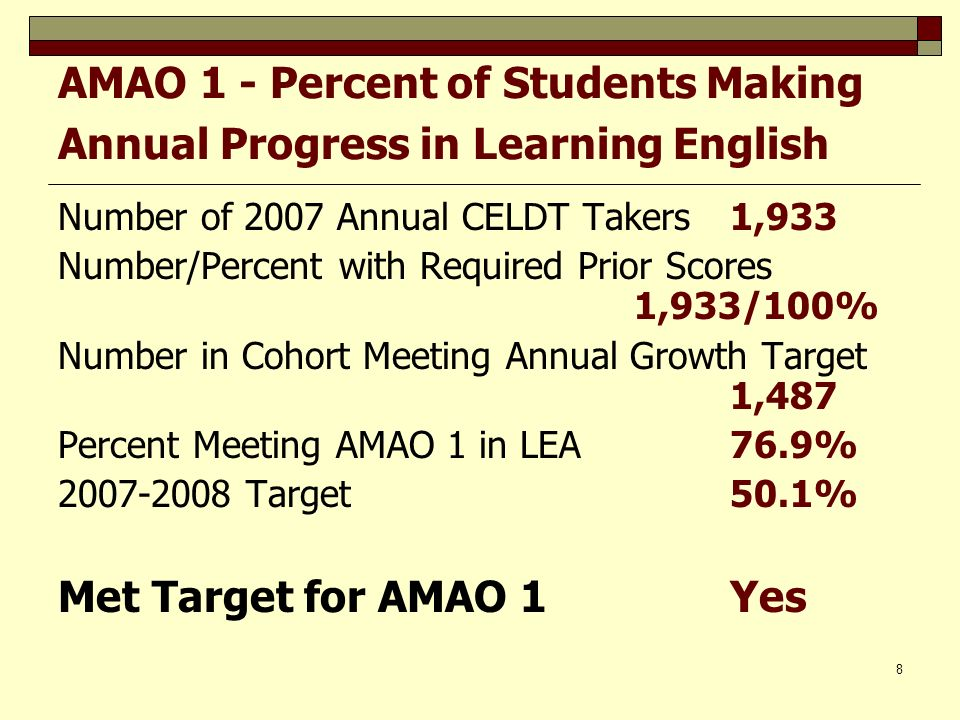 8 AMAO 1 - Percent of Students Making Annual Progress in Learning English Number of 2007 Annual CELDT Takers1,933 Number/Percent with Required Prior Scores 1,933/100% Number in Cohort Meeting Annual Growth Target 1,487 Percent Meeting AMAO 1 in LEA76.9% 2007-2008 Target 50.1% Met Target for AMAO 1 Yes