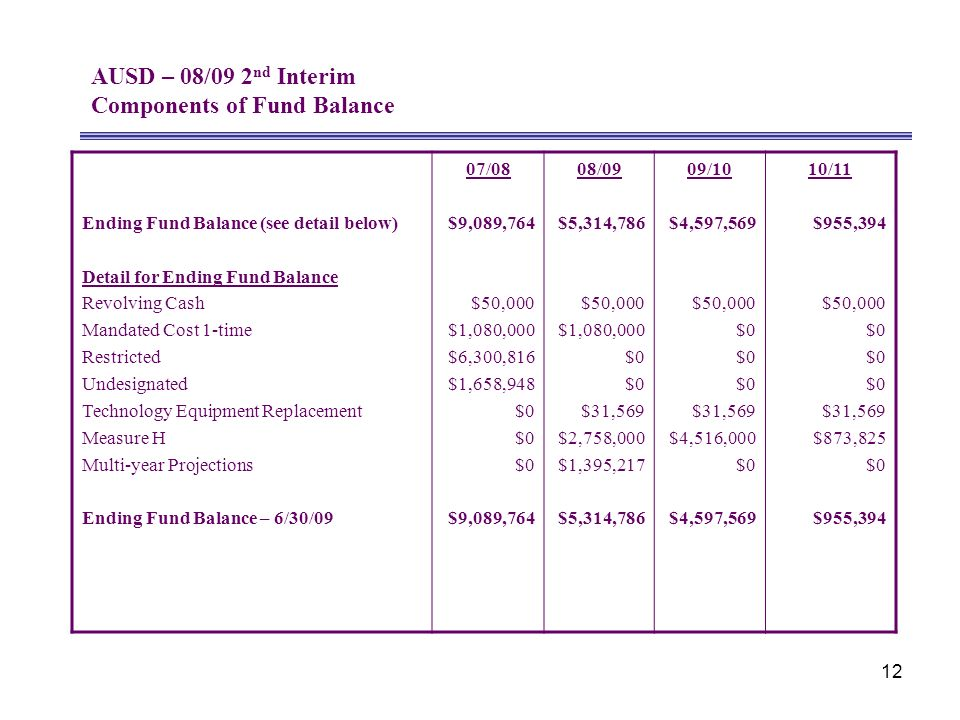12 AUSD – 08/09 2 nd Interim Components of Fund Balance Ending Fund Balance (see detail below) Detail for Ending Fund Balance Revolving Cash Mandated Cost 1-time Restricted Undesignated Technology Equipment Replacement Measure H Multi-year Projections Ending Fund Balance – 6/30/09 07/08 $9,089,764 $50,000 $1,080,000 $6,300,816 $1,658,948 $0 $9,089,764 08/09 $5,314,786 $50,000 $1,080,000 $0 $31,569 $2,758,000 $1,395,217 $5,314,786 09/10 $4,597,569 $50,000 $0 $31,569 $4,516,000 $0 $4,597,569 10/11 $955,394 $50,000 $0 $31,569 $873,825 $0 $955,394