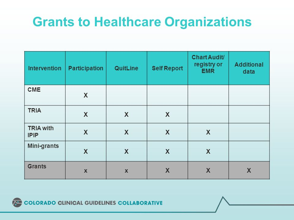 Grants to Healthcare Organizations InterventionParticipationQuitLineSelf Report Chart Audit/ registry or EMR Additional data CME X TRIA XXX TRIA with IPIP XXXX Mini-grants XXXX Grants xxXXX