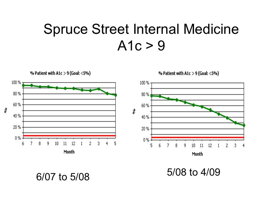 Spruce Street Internal Medicine A1c > 9 6/07 to 5/08 5/08 to 4/09